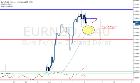 EURNZD: GAP à combler (Reversion to the mean value area)