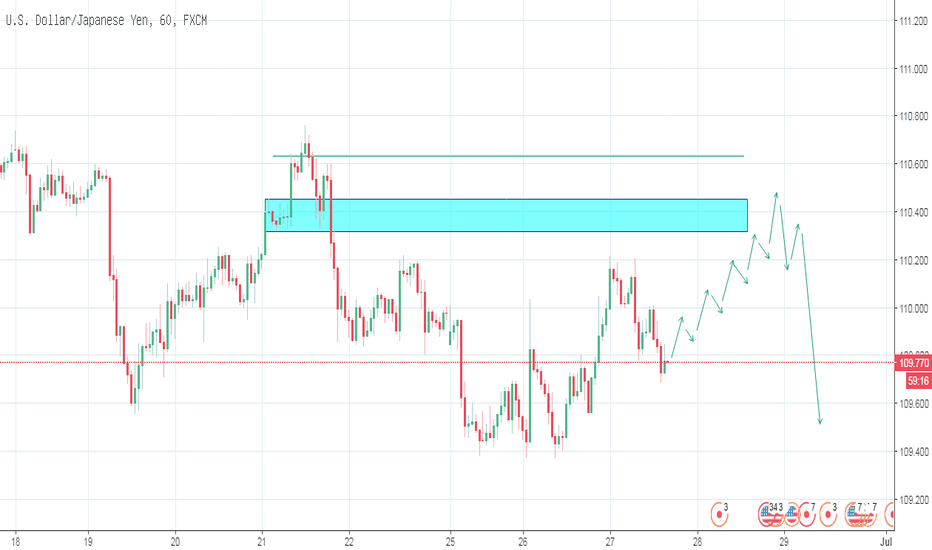 USDJPY: USDJPY_Trading Plan_27-06-2017