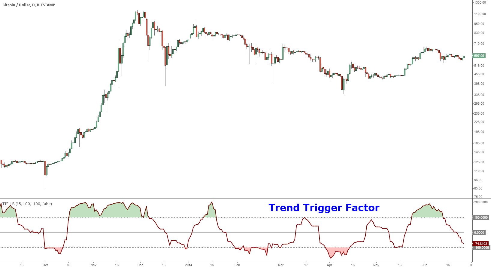 Indicator: Trend Trigger Factor