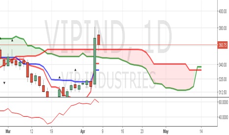 VIPIND: SHORT TERM PIC