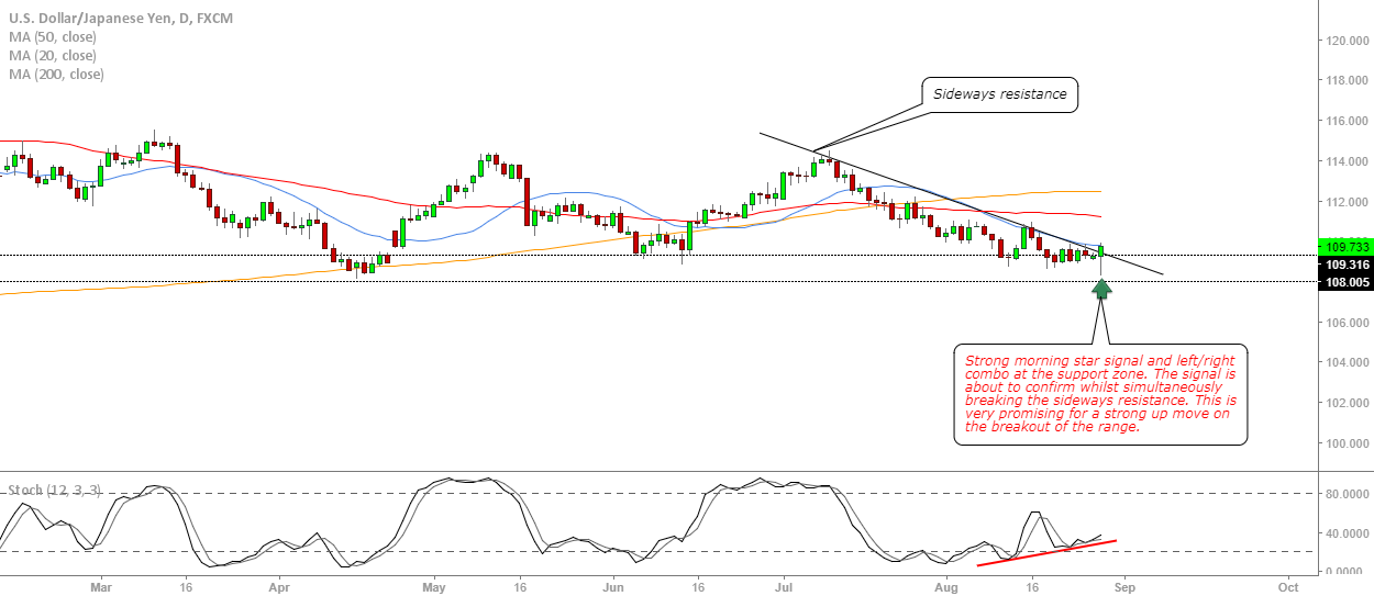 USDJPY watch for a buy