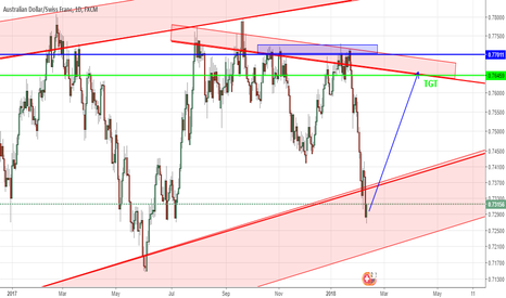 AUDCHF: AUDCHF - Good Buying Opertunity