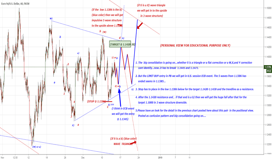 EURUSD: intraday tradesetup in EUR/USD 5 waves upside...