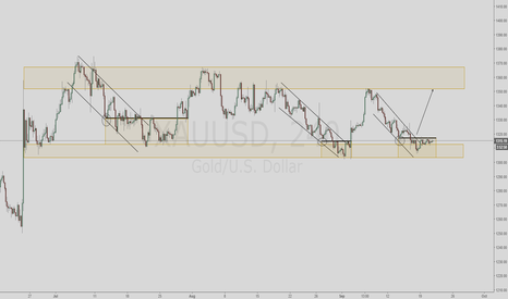 XAUUSD: Playing The Gold Range