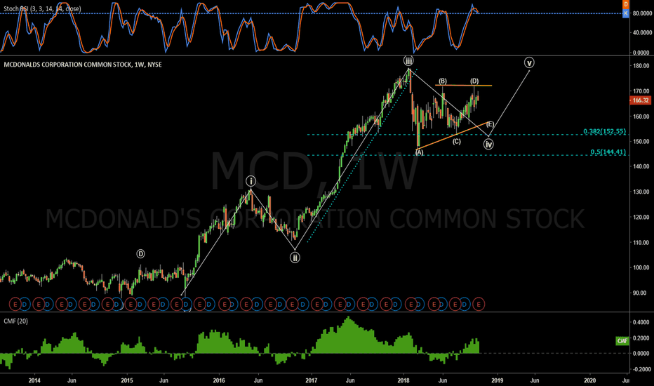 MCD: MCD trade . Hoping for weakness on earnings tomorrow.