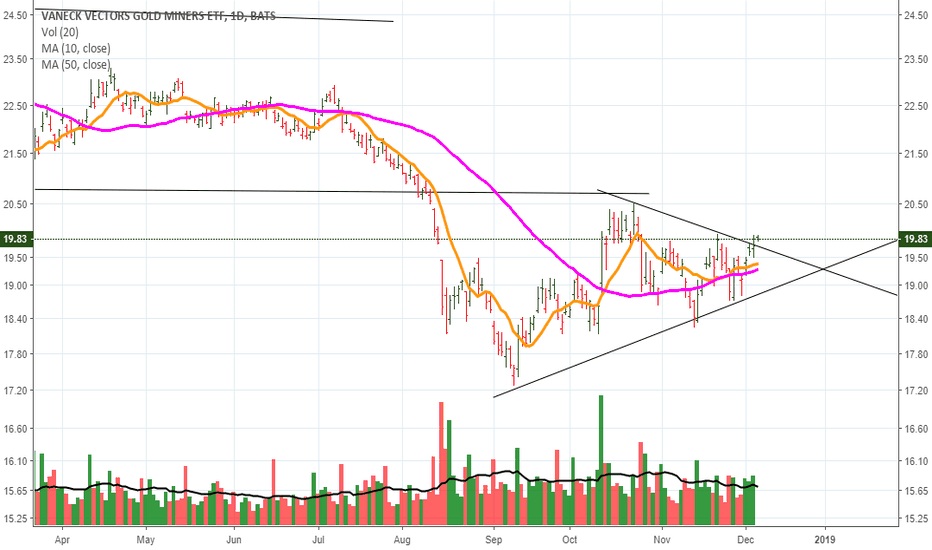 GDX: triangle break out
