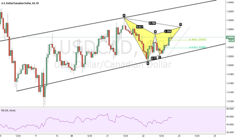 USDCAD: USDCAD Potential Gartley Sell (60min)
