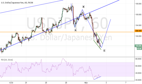 USDJPY: USD 1H ABC Pattern Completion