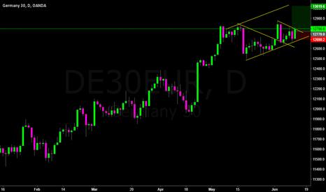 DE30EUR: Green Arrow 7: Following the trend with engulfing pattern