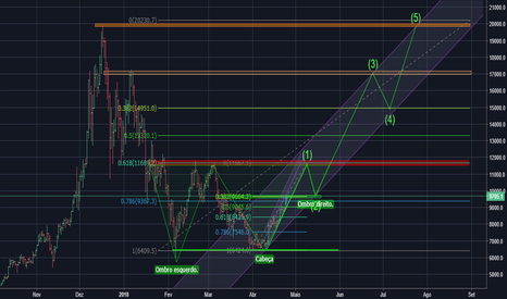 BTCUSD: Analise BTC/USD