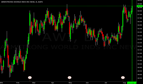 AWI: $AWI going to $64.00