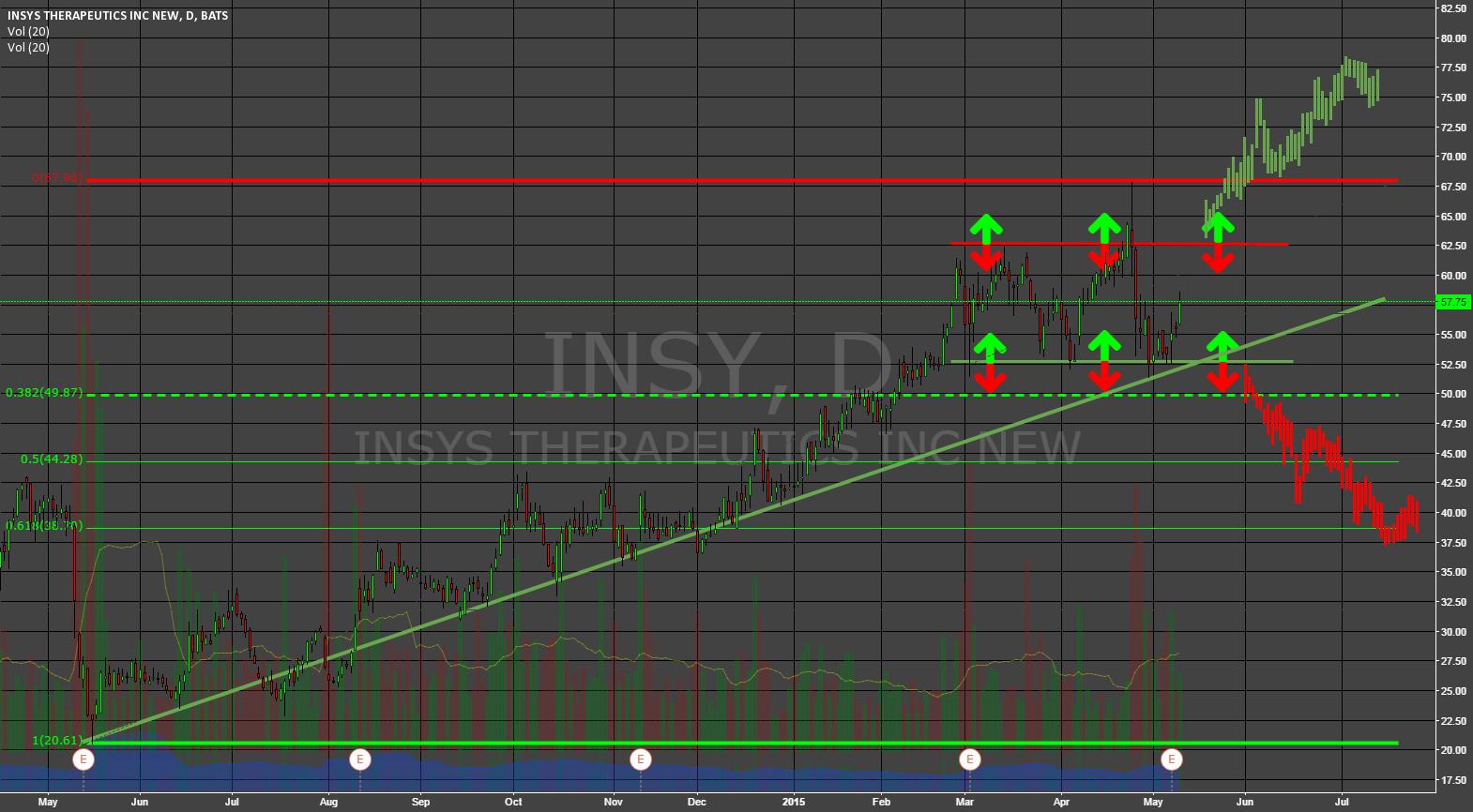 INSY gefangen zwischen 52,5$ & 62,5$