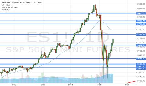 ES1!: Swing Trade portfolio results