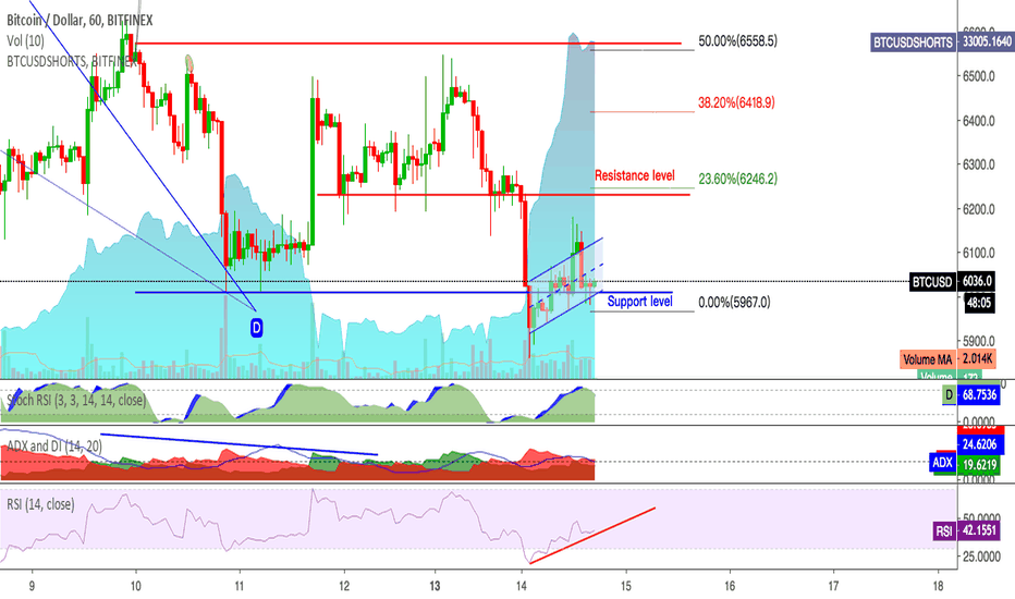 BTCUSD: The last Support Level 5960