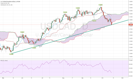 USDCAD: USDCAD to go long with maybe Ichimoku support.