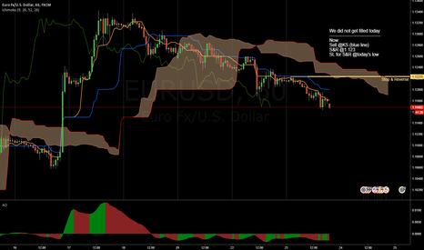 EURUSD: Down after a pullback ...