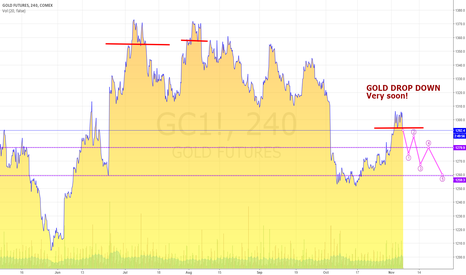 GC1!: GOLF FUTURES... VERY SOON DROP DOWN - DOBLE TOP