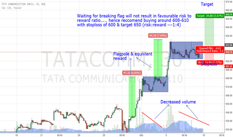 TATACOMM: Another flag in Tata communications....