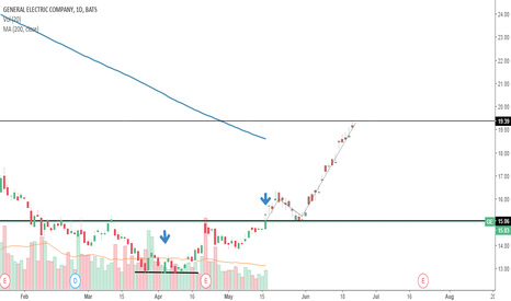 GE: GE inverted double top with possible breakout