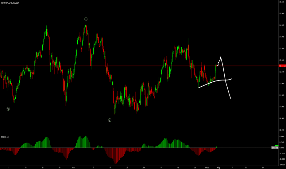 AUDJPY: wait for correction to finish then sell