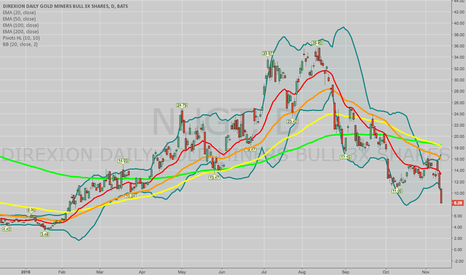 NUGT: TRADE IDEAS: THE 3X GOLD MINERS -- NUGT, DUST