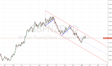 GBPNZD: Sell GBPNZD