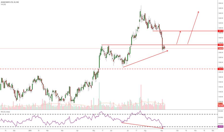 ASIANPAINT: Asianpaints- trend continuation setup
