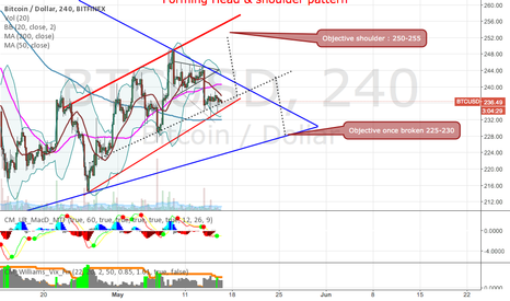 BTCUSD: Head & Shoulder pattern : long to 250 then short to 225