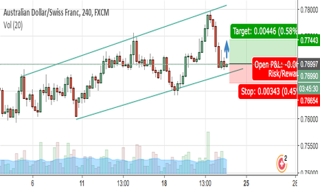 AUDCHF: AUD/CHF 4H bullish channel