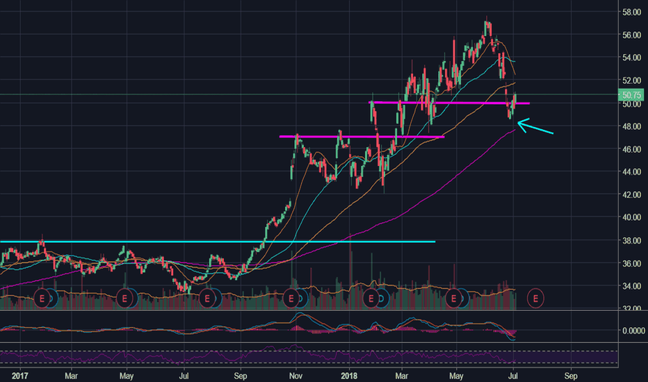INTC: Quite some time since #Intel was nearing the 200MA...