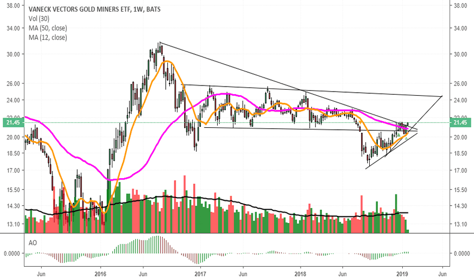 GDX: break out miners