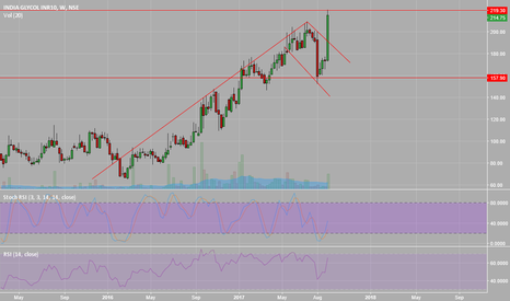 INDIAGLYCO: India Glycol view