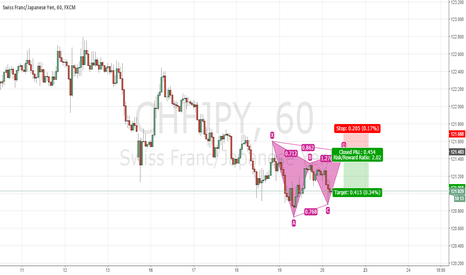 CHFJPY: Trend continuation GARTLEY pattern CHFJPY H1