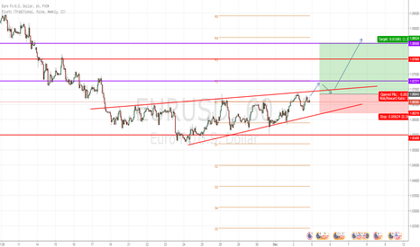 EURUSD: Upwards wedge with a break through monthly pivot