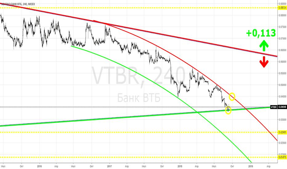 VTBR: VTBR - прикидка по заявке