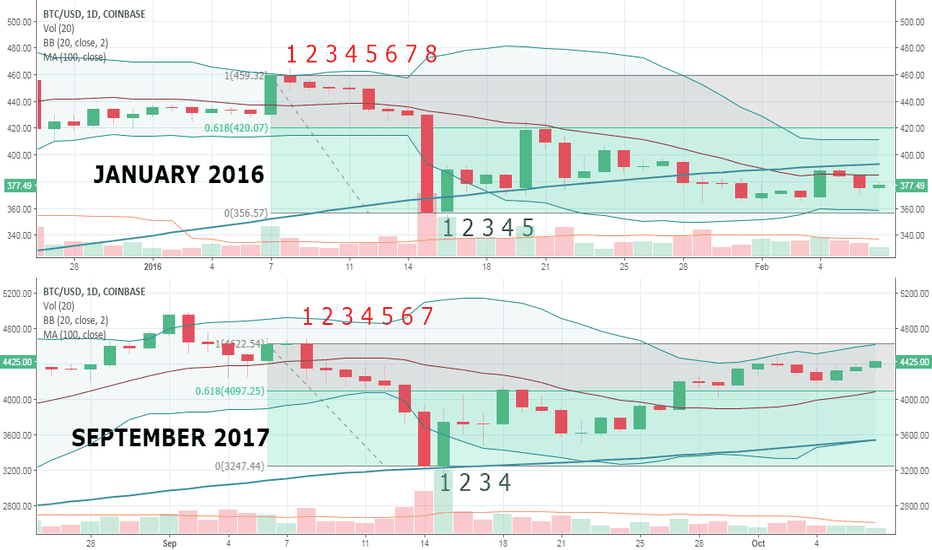 BTCUSD: Previous Bitcoin Red Candle Streaks = 61.8% Bullish Retracements