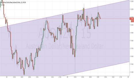 AUDNZD: Channel play short