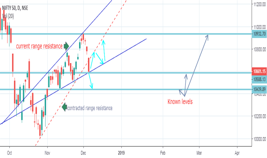 NIFTY: Nifty Ultra Short term View