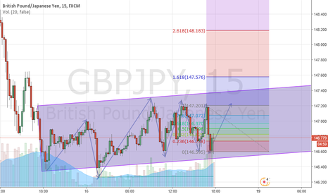 GBPJPY: Buy stop para GBPJPY