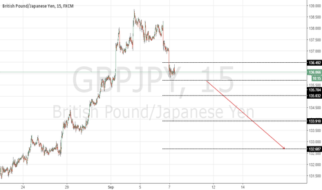 GBPJPY: gbpjpy price action setup
