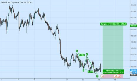 CHFJPY: Correction is undergoing on m30 TF CHF JPY