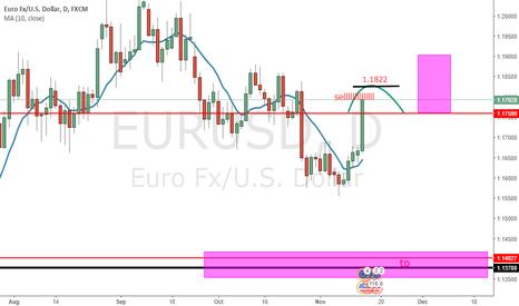 EURUSD: short/ good reward
