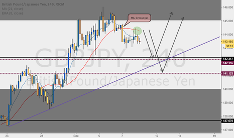 GBPJPY: Something simple