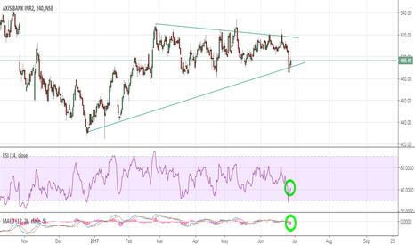 AXISBANK: AXIS BANK:- a small bounce ahead