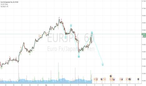 EURJPY: EJ to go down