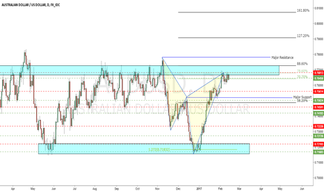 AUDUSD: Advanced Harmonic Setup Cypher