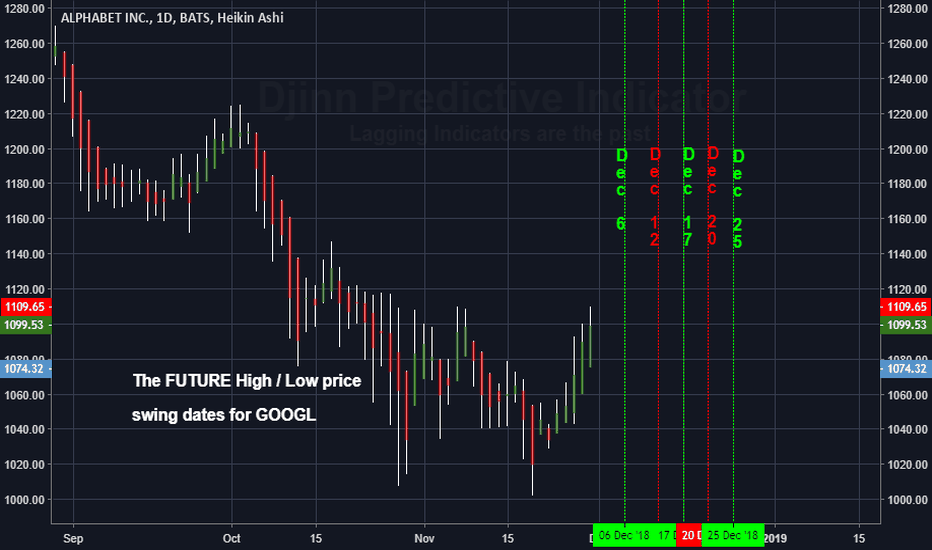GOOGL: The FUTURE High / Low price swing dates for GOOGLE