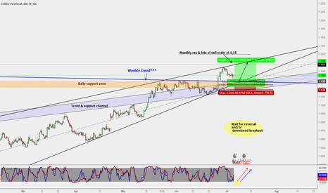 EURUSD: EUR/USD : Buy opportunity