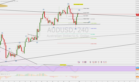 AUDUSD: AUD/USD 4 H HEAD AND SHOULDERS