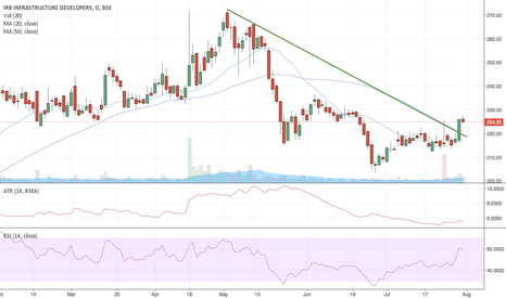 IRB: IRB Infra :: Possible Long Idea